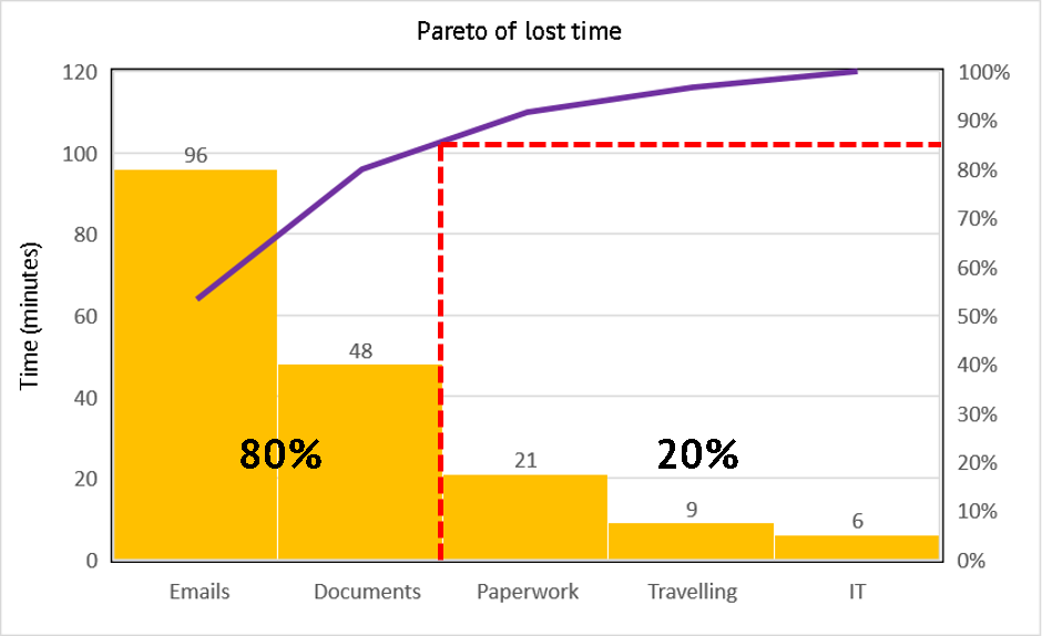 Airport passenger screening security optimisation weve collected this data over 1 day and placed it in a pareto chart to analyse ccuart Choice Image